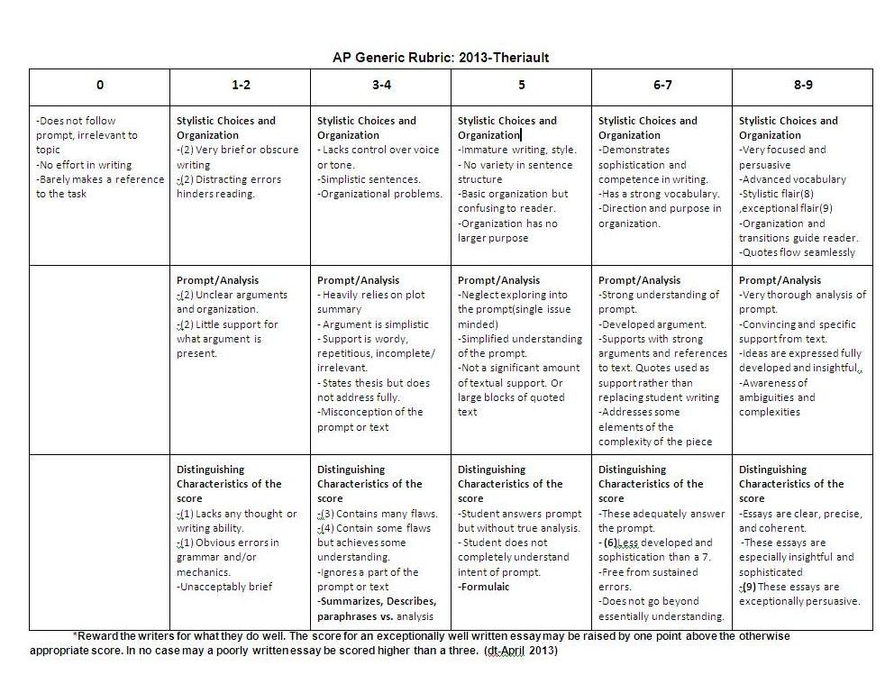 ap language essay scoring rubric This analytic scoring rubric presents the standards by which the essay shows a good command of language scoring and reporting for the act writing test have.