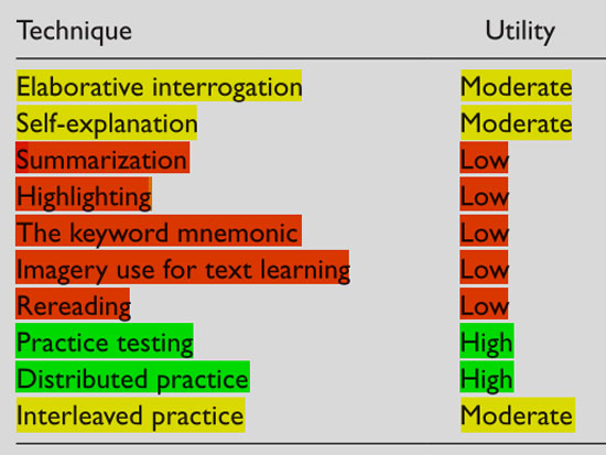 Learning-Tecniques-Table